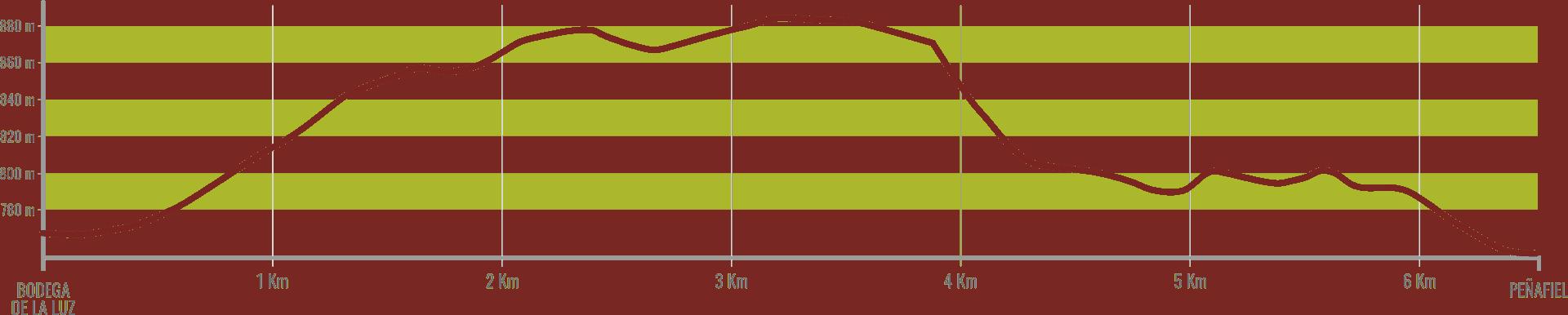 Ribera Run Promo Perfil de carrera